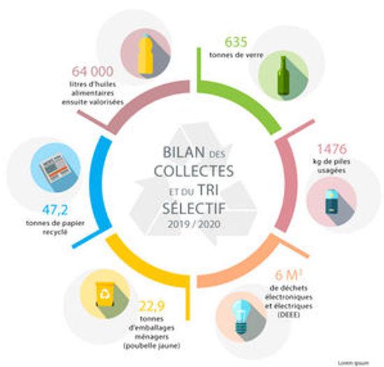 informations bilan collectes 2019-2020