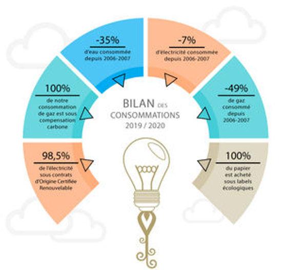 informations bilan consommation 2019-2020